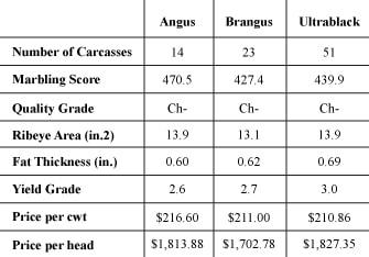 08-30-BPI-carcassmerit_chart2